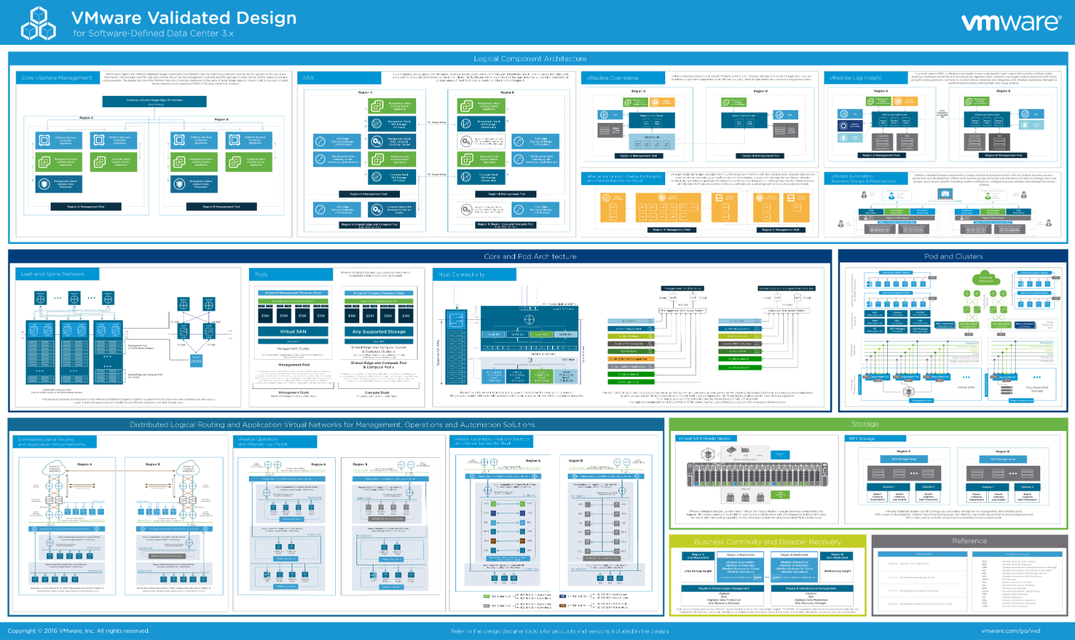 VMware Validated Design for Software-Defined Data Center 3.x Poster